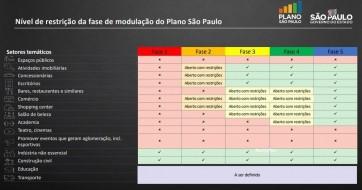 Parapuã entra segunda fase da flexibilização da quarentena do Estado