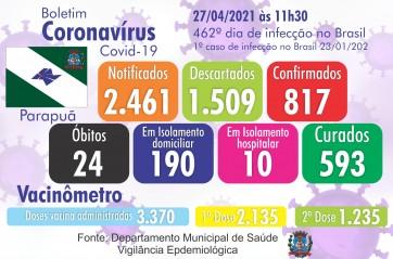 Confira o Boletim Epidemiológico do município de Parapuã 27/04/2021 COVID-19