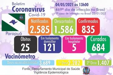 Confira o Boletim Epidemiológico do município de Parapuã 04/05/2021 COVID-19