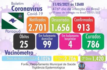 Confira o Boletim Epidemiológico do município de Parapuã 11/05/2021 COVID-19