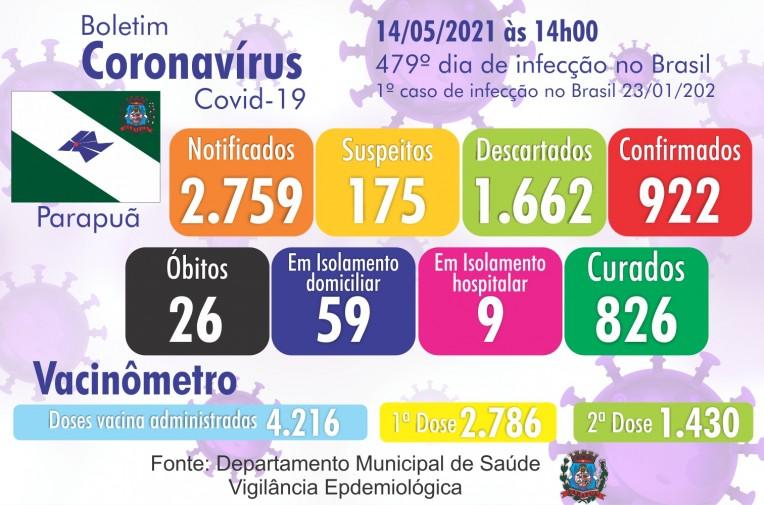 Confira o Boletim Epidemiológico do município de Parapuã 14/05/2021 COVID-19