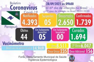 Confira o Boletim Epidemiológico do município de Parapuã 28/09/2021 COVID-19
