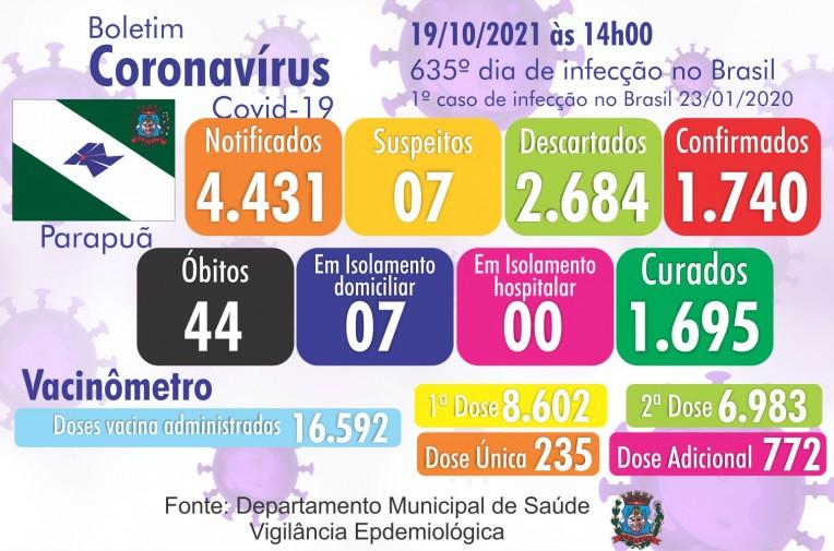 Confira o Boletim Epidemiológico do município de Parapuã 19/10/2021 COVID-19