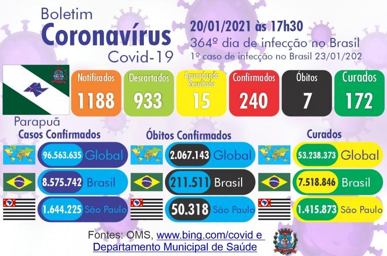 Confira o Boletim Epidemiológico do município de Parapuã nesta quarta-feira dia 20 de janeiro de 2021.