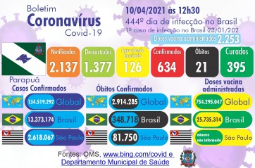 Confira o Boletim Epidemiológico do município de Parapuã neste sábado dia 10 de abril de 2021 (COVID-19)