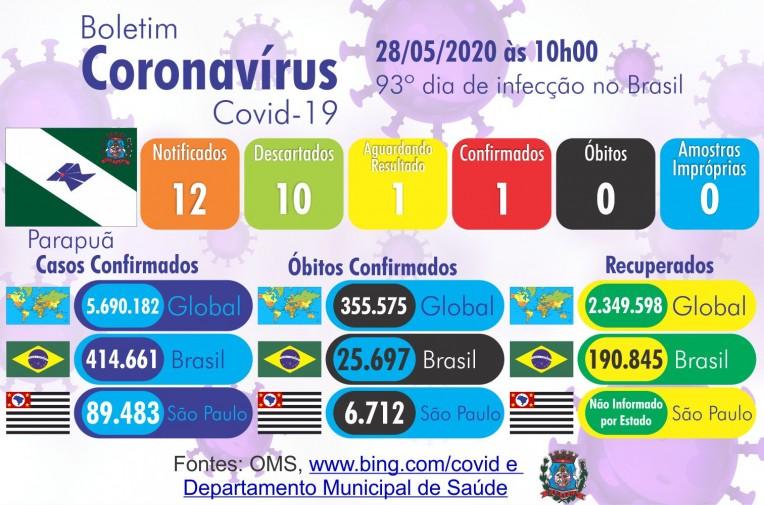 Boletim Coronavírus 28/05/2020