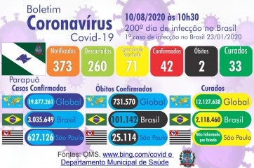 Boletim Coronavírus 10/08/2020