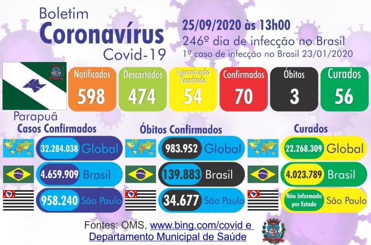Confira o Boletim Epidemiológico do município de Parapuã nesta sexta-feira feira dia 25 de setembro 2020.